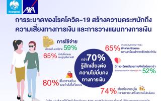 """กรุงไทย-แอกซ่า ประกันชีวิต เผยผลสำรวจออนไลน์* """"ผู้หญิงไทยกว่า 70%"""